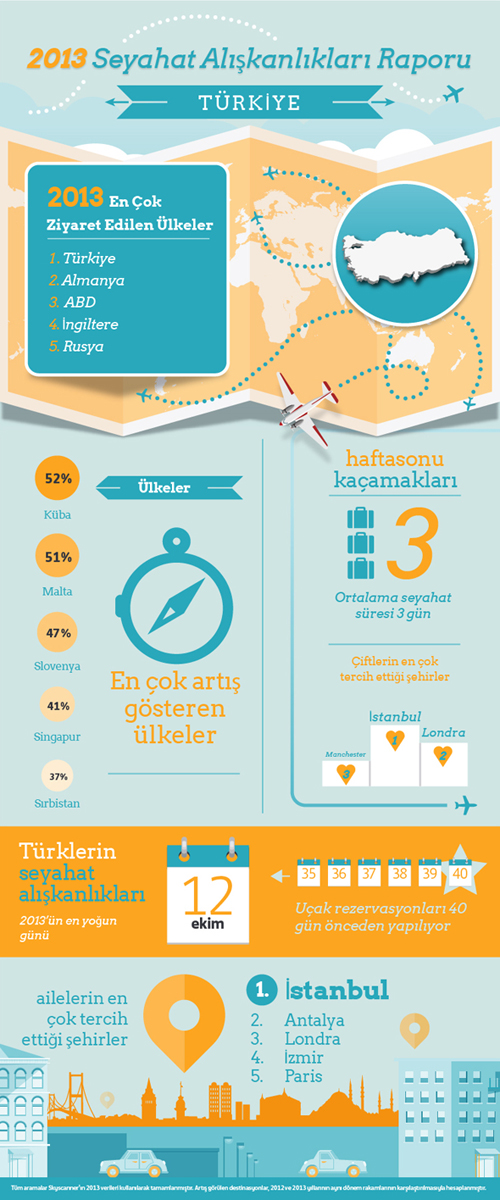 SeyahatAliskanliklari_Infografiği_