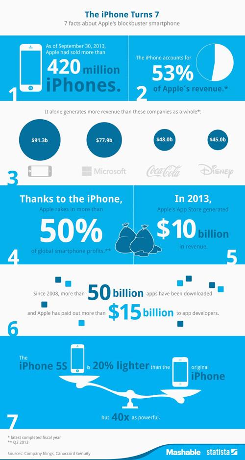 iPhoneun 7nci yaşı width=