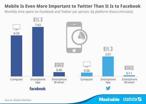 Twitter kullanımı mobilde elde edilen deneyime bağlı_