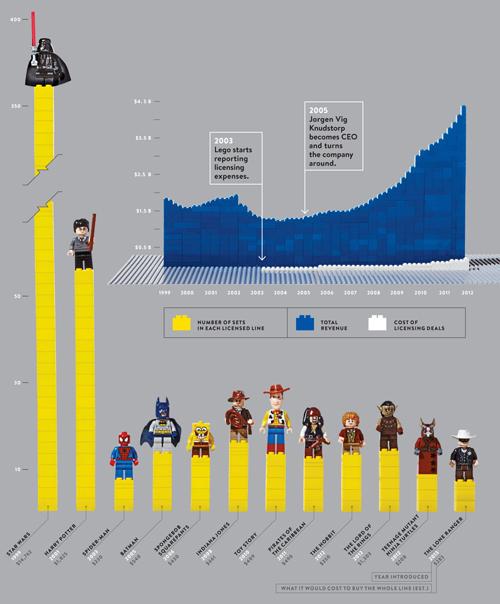 lego oyuncakları infografik