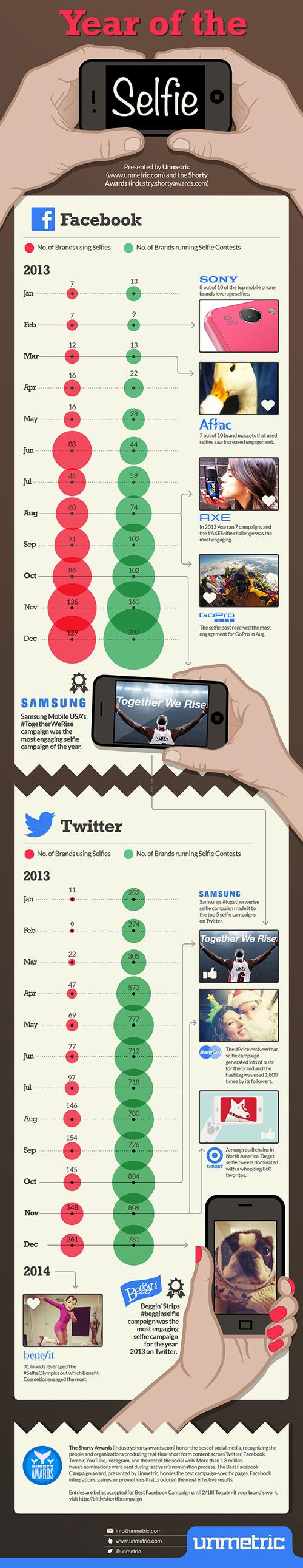 selfie infografiği