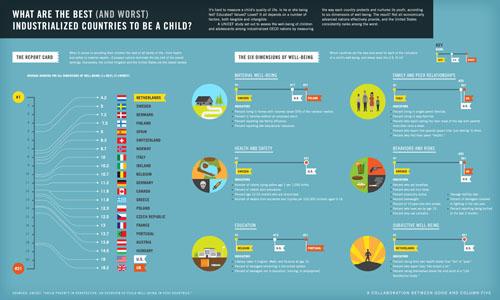 çocuk olmanın iyi olduğu ülkeler