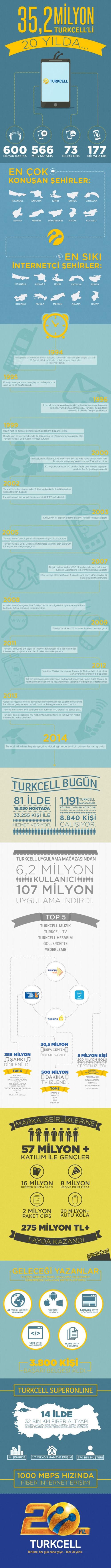 Infografik-Turkcell_20_