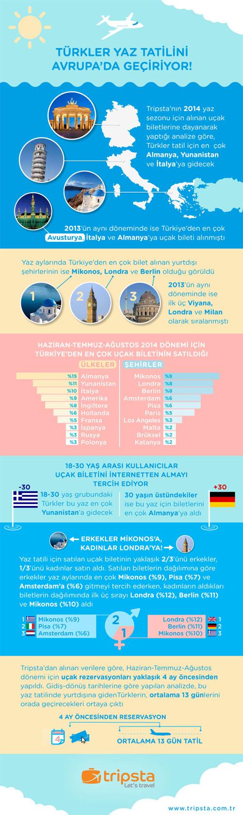 tripsta_yaz2014_infografik