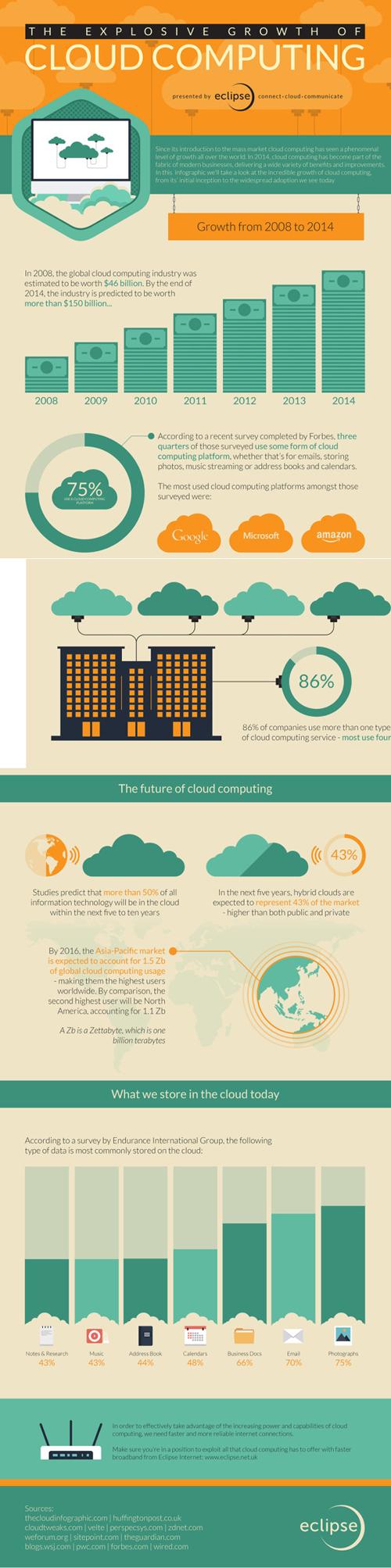bulut bilişim infografiği