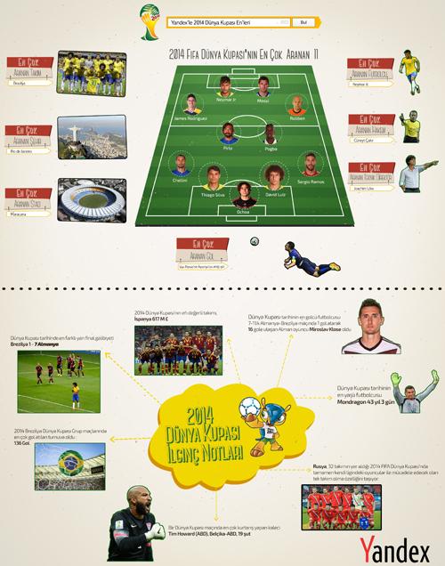 Dünya Kupası infografik