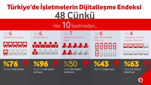 vodafone infografik