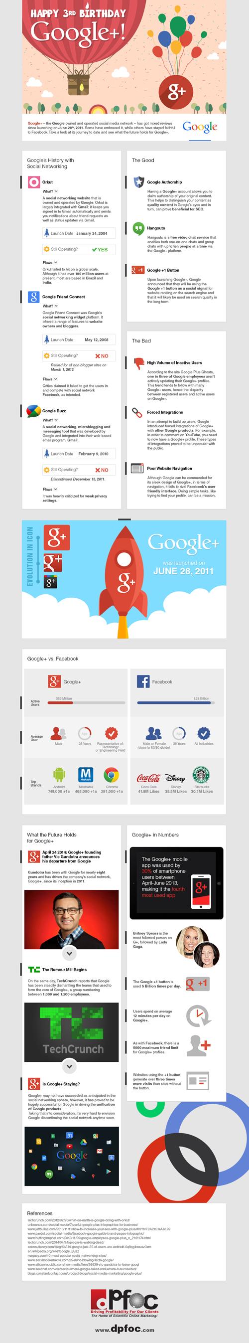 google_infografiği_