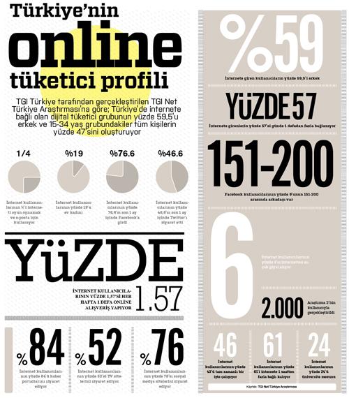 Türkiyenin online tüketici profili infografiği 1
