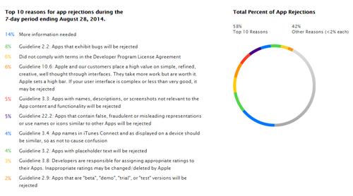 Apple'ın uygulama mağazası için uygulama başvurularını reddetme_nedenleri