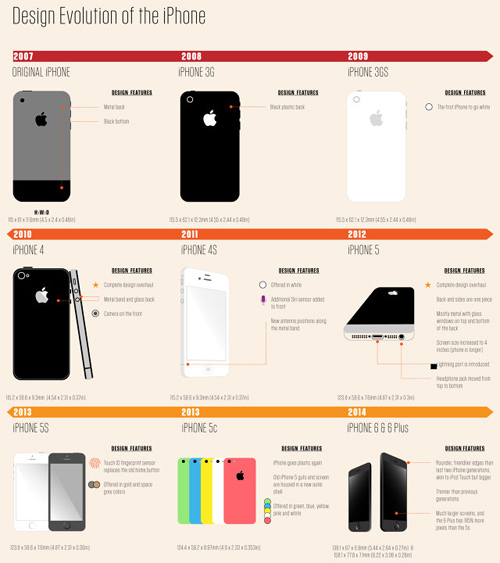iPhone tasarım evrimi_1