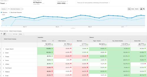 twiddy.com analytics ekran görüntüsü