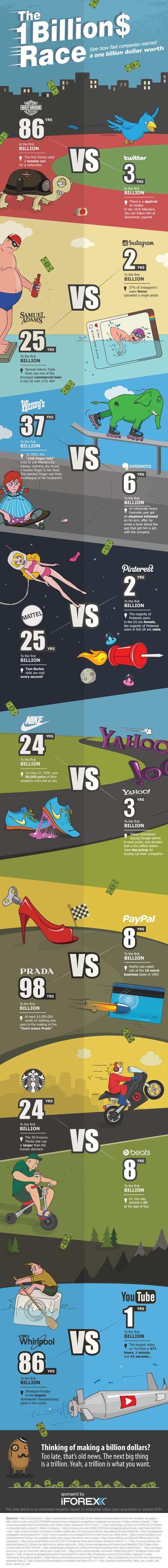 Instagram, Nike ve diğer şirketler, ilk bir milyar dolarlarını ne kadar zamanda kazandı_