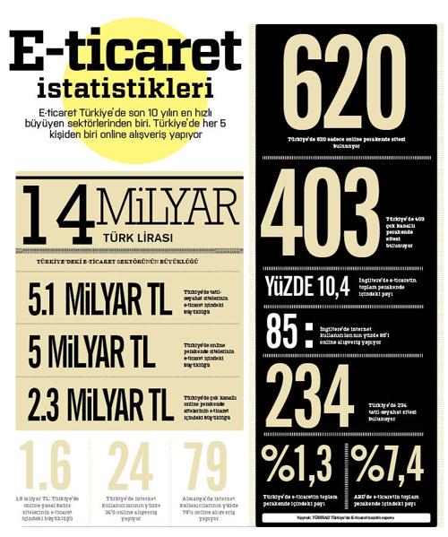e-ticaret istatistikleri_1