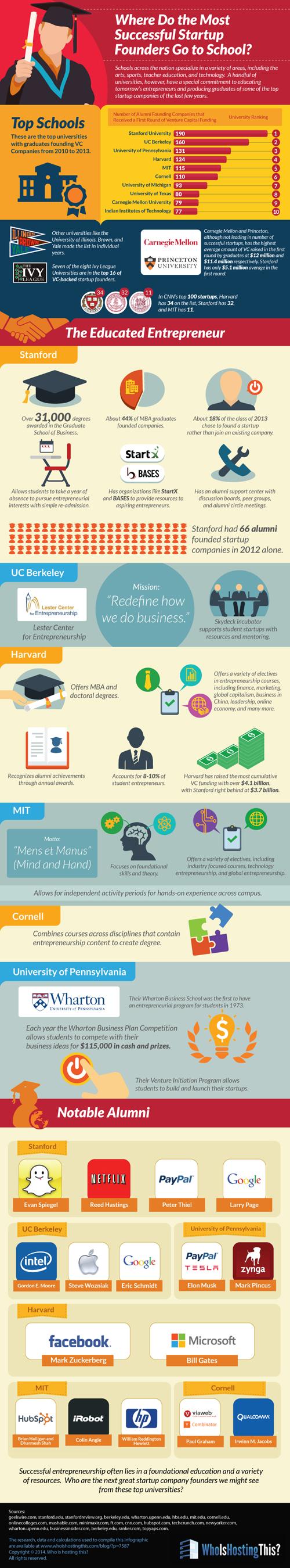 startup girişimcileri hangi okullara gitti