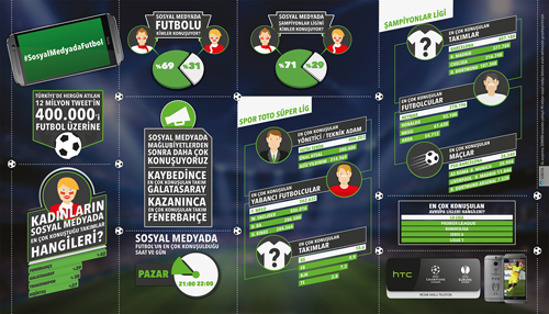 HTC-Türk-futbol-tutkunlarının-sosyal-medyadaki-nabzını-tuttu-