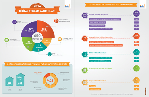 Mobil-reklam-yatırımları-2014ün-ilk-yarısında-25-milyon-TLye_ulaştı-