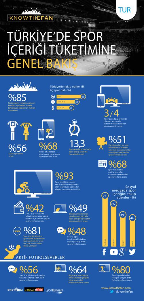 Türkiye'de spor içeriği tüketimi infografiği_