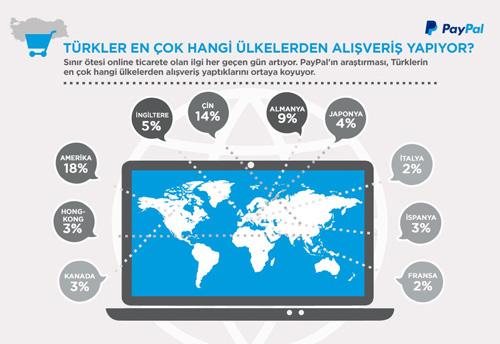 Türkler en çok hangi ülkelerden alışveriş yapıyor-