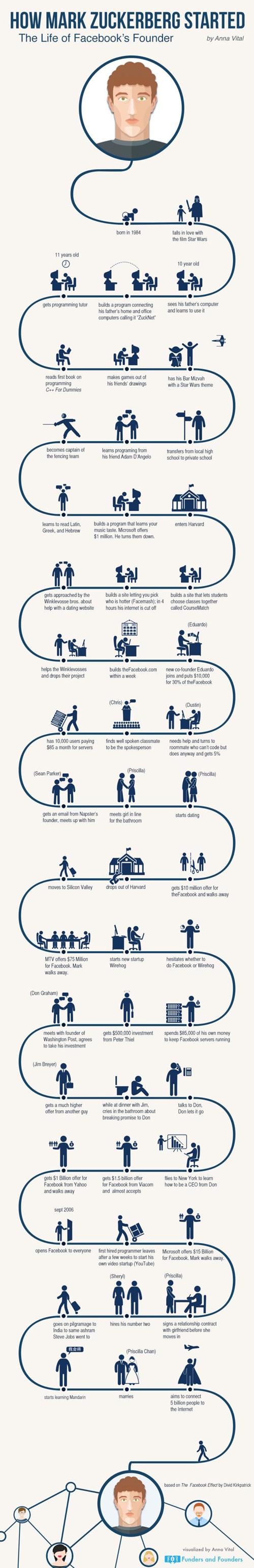 zuckerberg nasıl başladı-