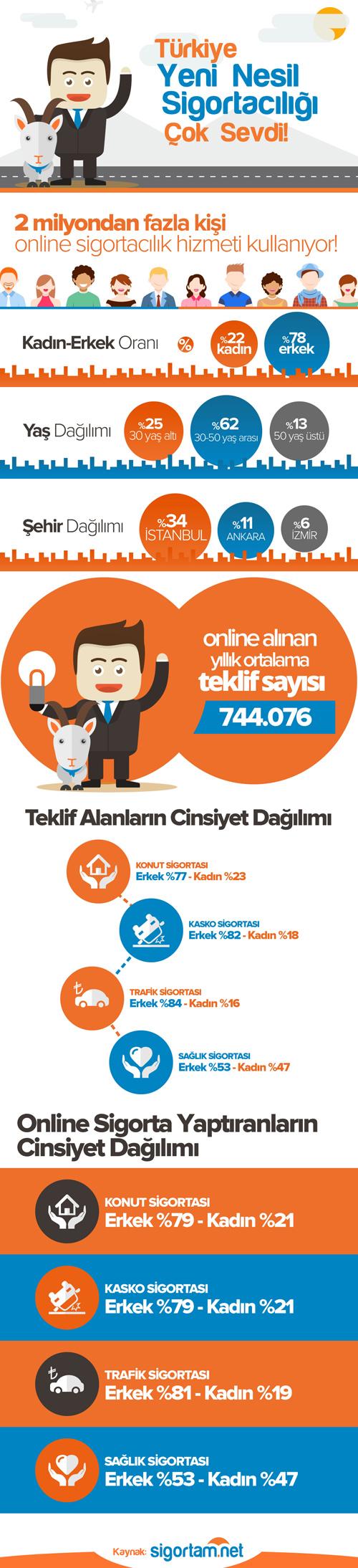 Sigortam.net_infografik_