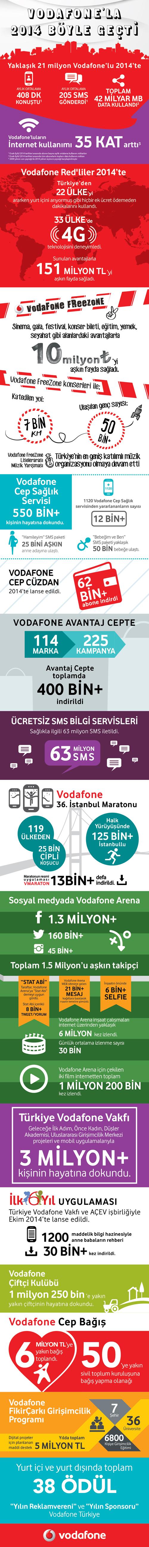 Vodafone-Türkiye-Dijital-Dönüşüm-Hareketi_infografik_