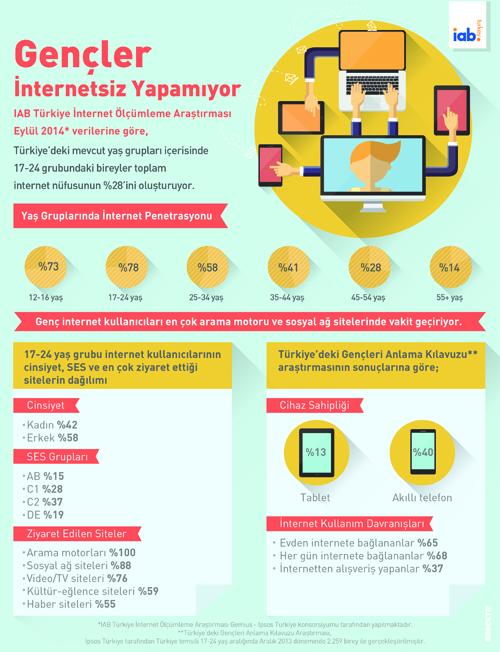 gençler-internetsiz-yapamıyor