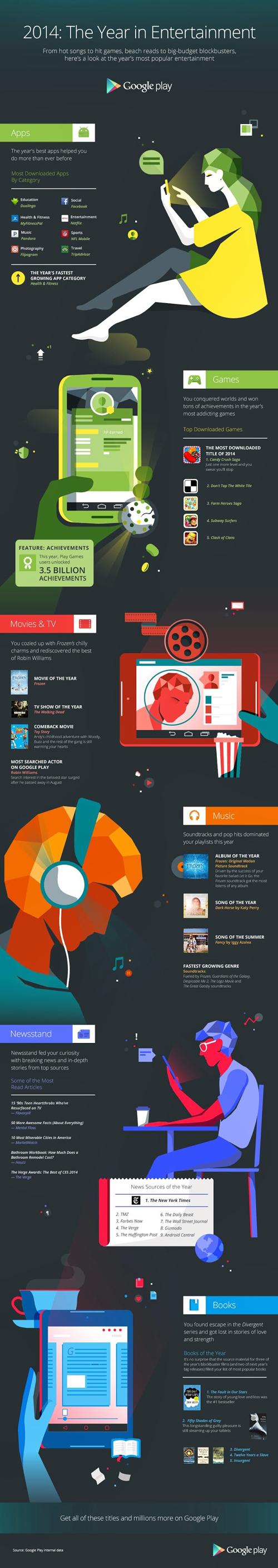 google play_infografik_yılın popüler uygulamaları