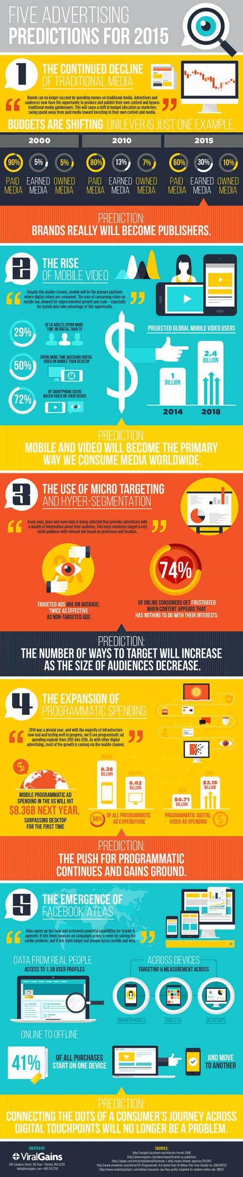 Reklamcılıkta 2015 tahminleri