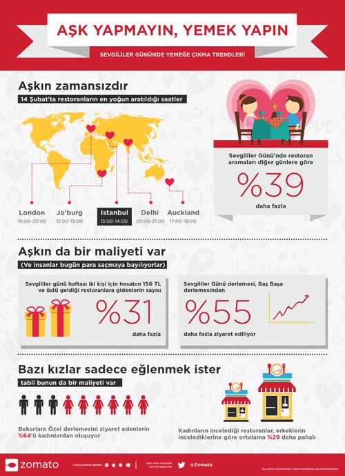Zomato_14Subat_Infografik