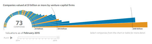 milyar dolarlık startup_interaktif proje