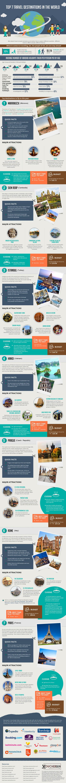 Dünyanın en iyi yedi seyahat-rotası-infografik