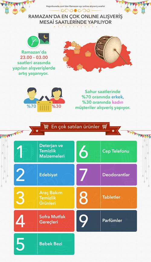 Hepsiburada.com_Ramazan_ayi_online_alisveris_aliskanliklari_analizi