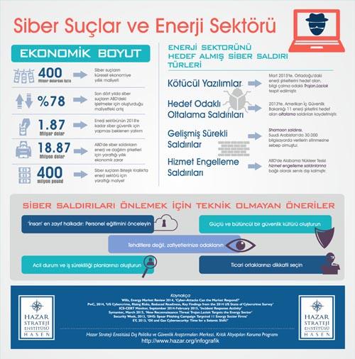 siber-suclar-ve-enerji_sektoru