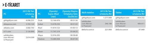 IAB-Türkiye-E-ticaret-kategorisi-1