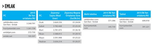 IAB-Türkiye-Emlak-kategorisi