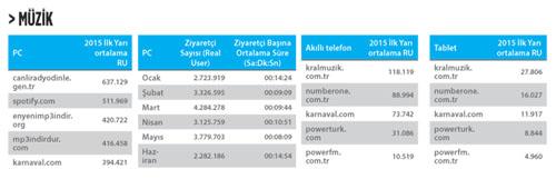IAB-Türkiye-Müzik-kategorisi