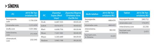 IAB-Türkiye-Sinema-kategorisi