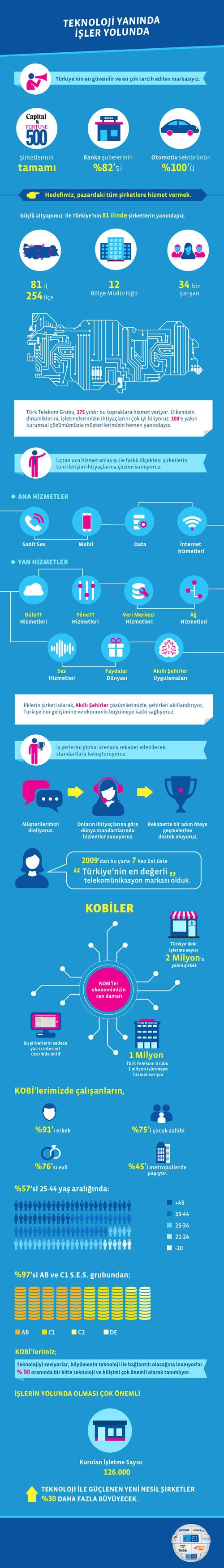 Teknoloji-yanında-işler-yolunda_infografik-