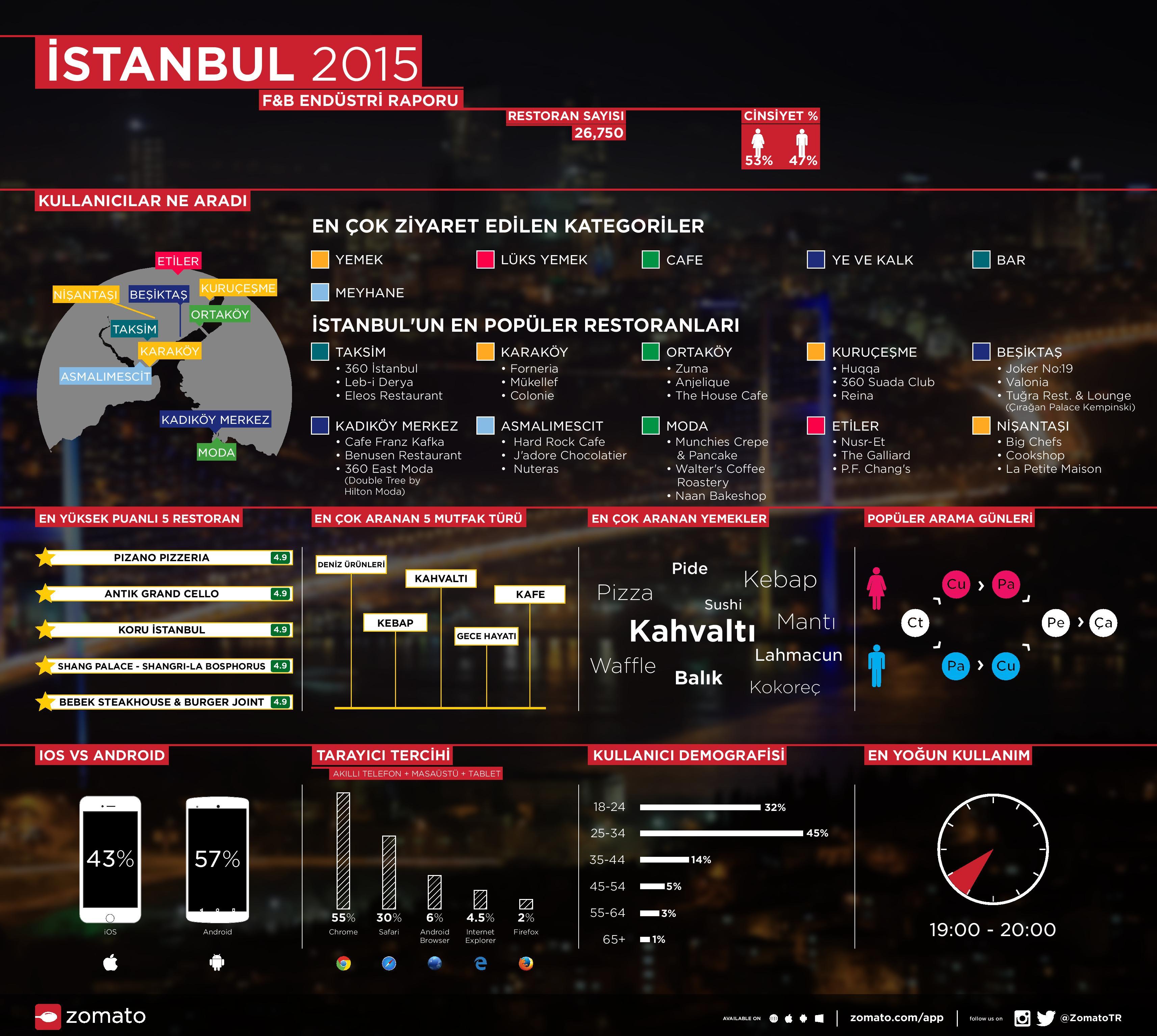 Zomato_2015 Infografik (1)