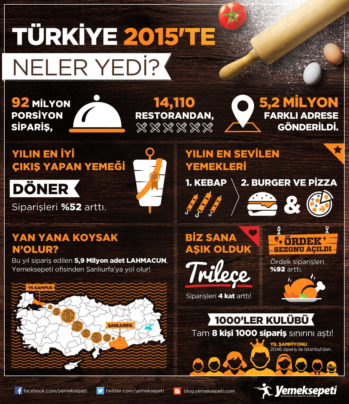 yemek sepeti infografik 2015