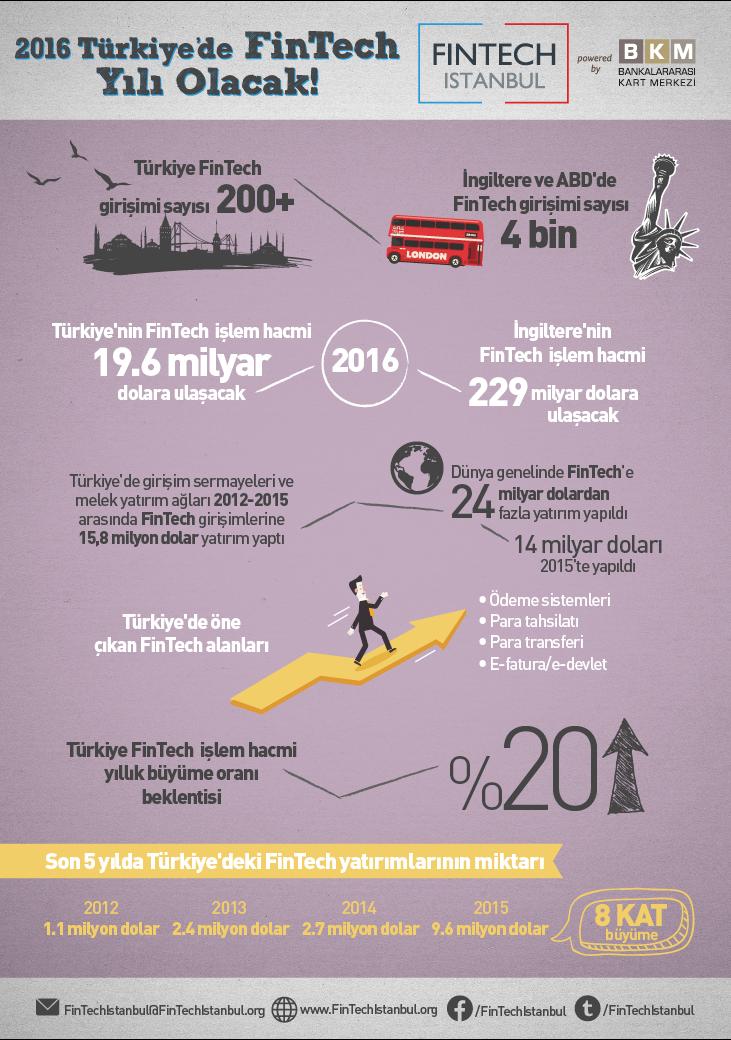 Fintech Istanbul infografik BB