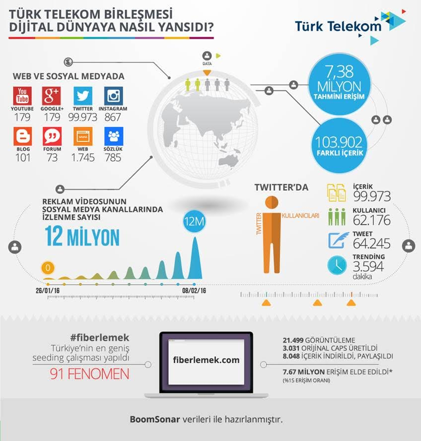 turk telekom infografik